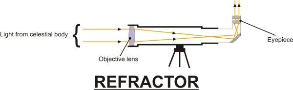 REFRACTOR Diagram