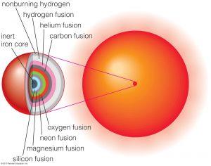 high-mass-star-interior