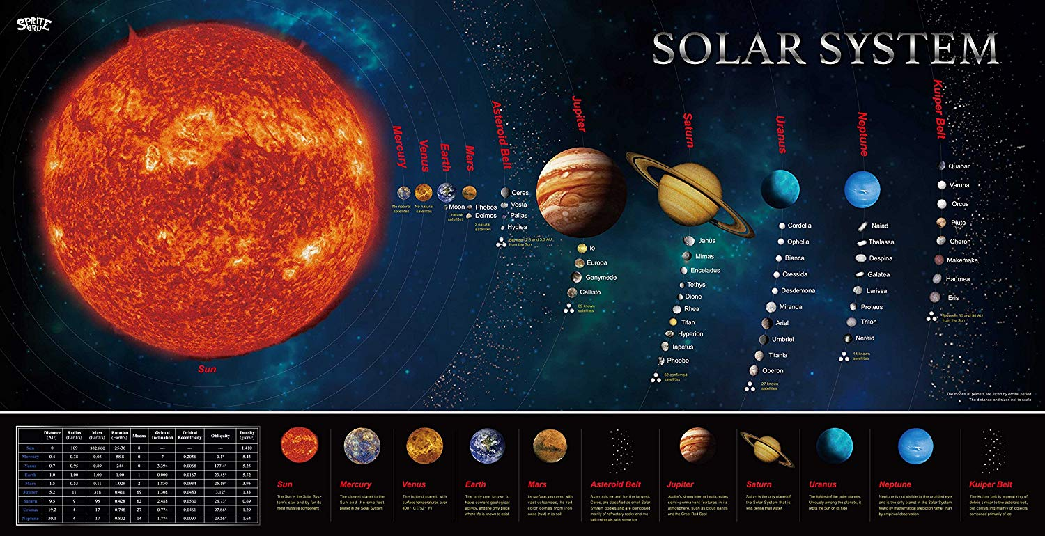 Solar System Educational Teaching Poster Chart Laminated Image